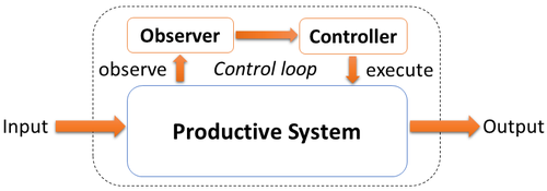 Organic Computing Observer Controller Architecture